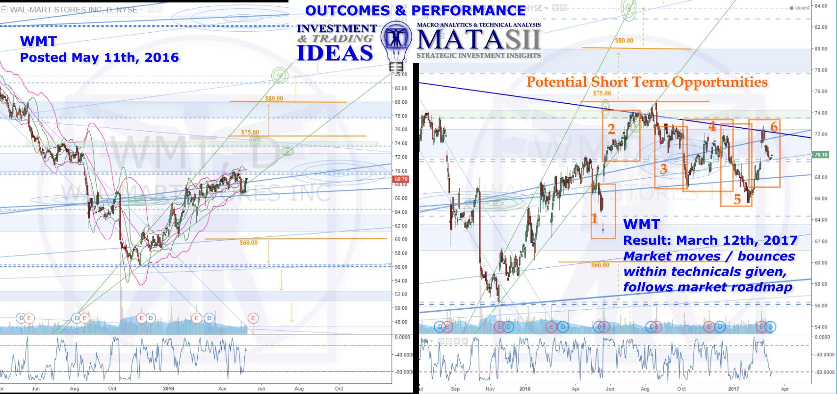WMT IDEA OUTCOME, HPTZ Method & Market Road Map