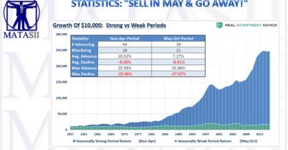 04-11-17-MATA-PATTERNS-Sell_In_May-1