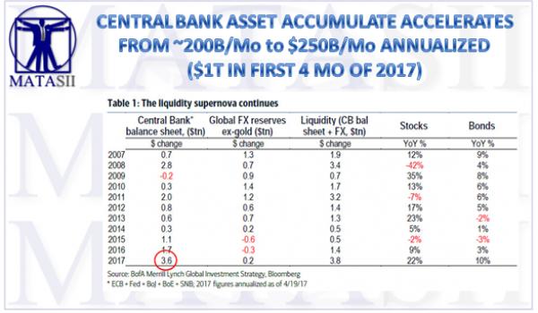 04-21-17-MACRO-MONETARY-CENTRAL BANK-Balance Sheet Growth-1