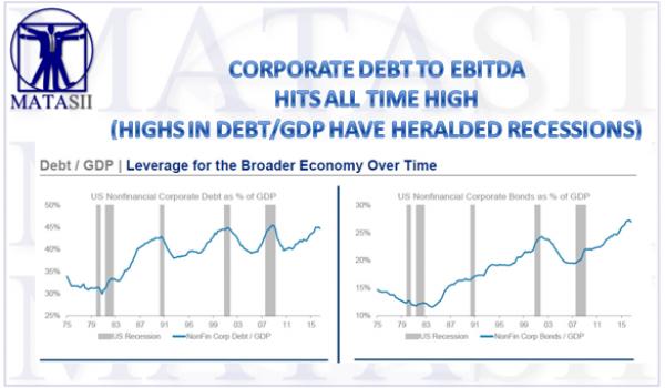 04-21-17-MATA-FUNDAMENTALS-Debt-to-GDP and Bonds v GDP-1