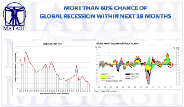 04-27-17-MACRO-US-MACRO OVERLAY-Global Recession-1