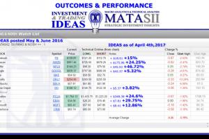 Outcomes & Performance: FANG & NOSH Watch List