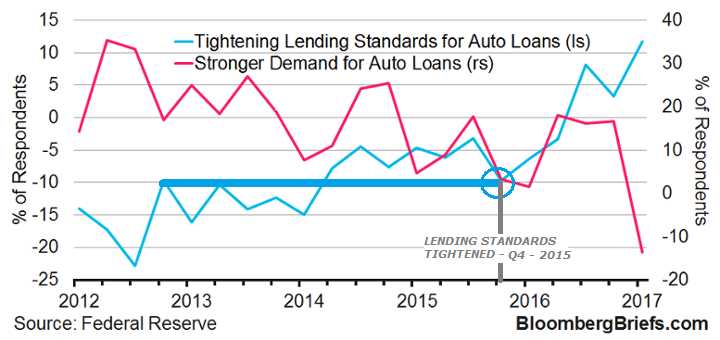 Cash For Clunkers >> FORCED TIGHTENING OF LENDING STANDARDS CONSISTENTLY POPS A NEGLIGENT AUTO INDUSTRY – MATASII