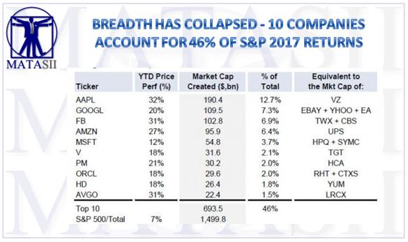 05-11-17-MATA-RISK-BREADTH-10 Companies-47% of SPX YTD-1