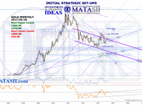 GOLD Technical Update and IDEA