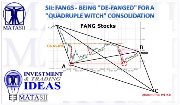 06-15-17-SII-FANGS-Trading Idea-2