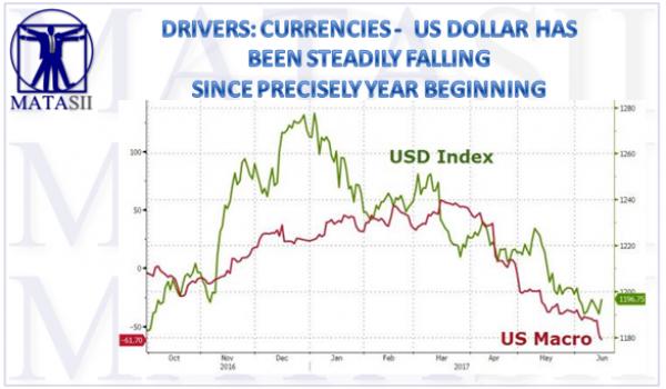 06-16-17-MATA-DRIVERS-CURRENCIES-USD-1