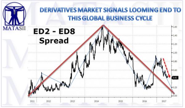 06-21-17-MACRO-MACRO-ECONOMIC OUTLOOK-Derivative Suggest End of Global Business Cycle-1