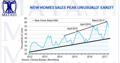 06-23-17-MACRO-US-CATALYST-HOUSING-New Home Sales Peak-1