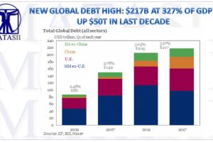 06-30-17-MACRO-MACRO-MONETARY-Global Debt--iif total debt-1