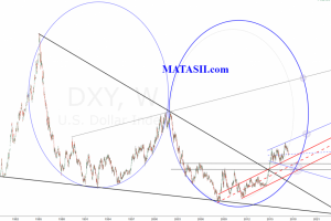 USD Technical Update