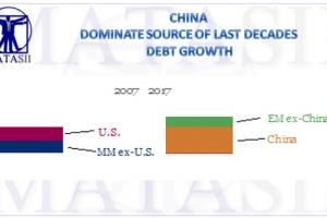 06-30-17-MACRO-MACRO-MONETARY-Global Debt-China-EM-2