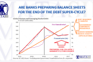 07-02-17-MACRO-OUTLOOK-Banks Preparing Balance Sheets for End of Debt Super Cycle-1