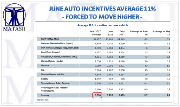 07-04-17-SII-RETAIL-AUTO-June Incentives-1