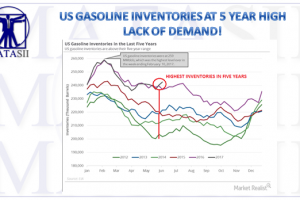 07-11-17-MACRO-US-BUSINESS CYCLE-ACTIVITY-US Gasoline Inventories-1