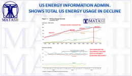 07-11-17-MACRO-US-BUSINESS CYCLE-ACTIVITY-US total Energy Usage In Decline-1