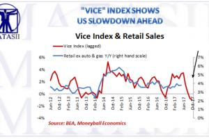 07-11-17-MARO-US-INDICATORS-CONSUMPTION-Vice Index-1