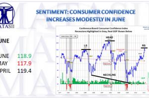 07-13-17-MATA-SENTIMENT-June Cinsumer Confidence-1