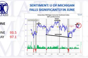 07-13-17-MATA-SENTIMENT-Michigan--June-1