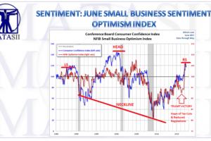 07-13-17-MATA-SENTIMENT-Small Business Optimism Index-June-1