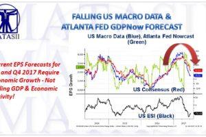 07-17-17-MATA-KEY CHARTS-PATTERNS-Citi Hard Data v GDPNow Forecast-1