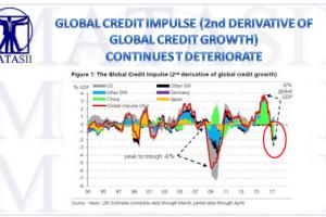 07-20-17-MACRO-MONETARY-DRIVERS-CREDIT--credit impulse update-1