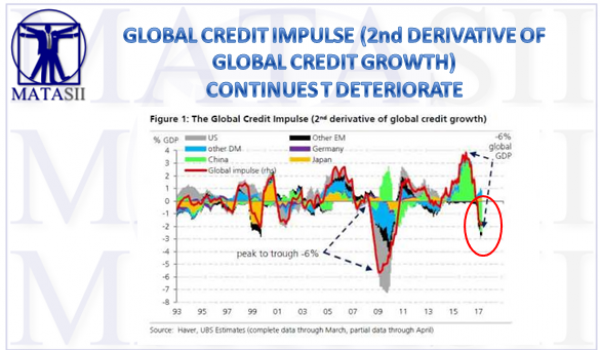 07-20-17-MACRO-MONETARY-DRIVERS-CREDIT--credit impulse update-1