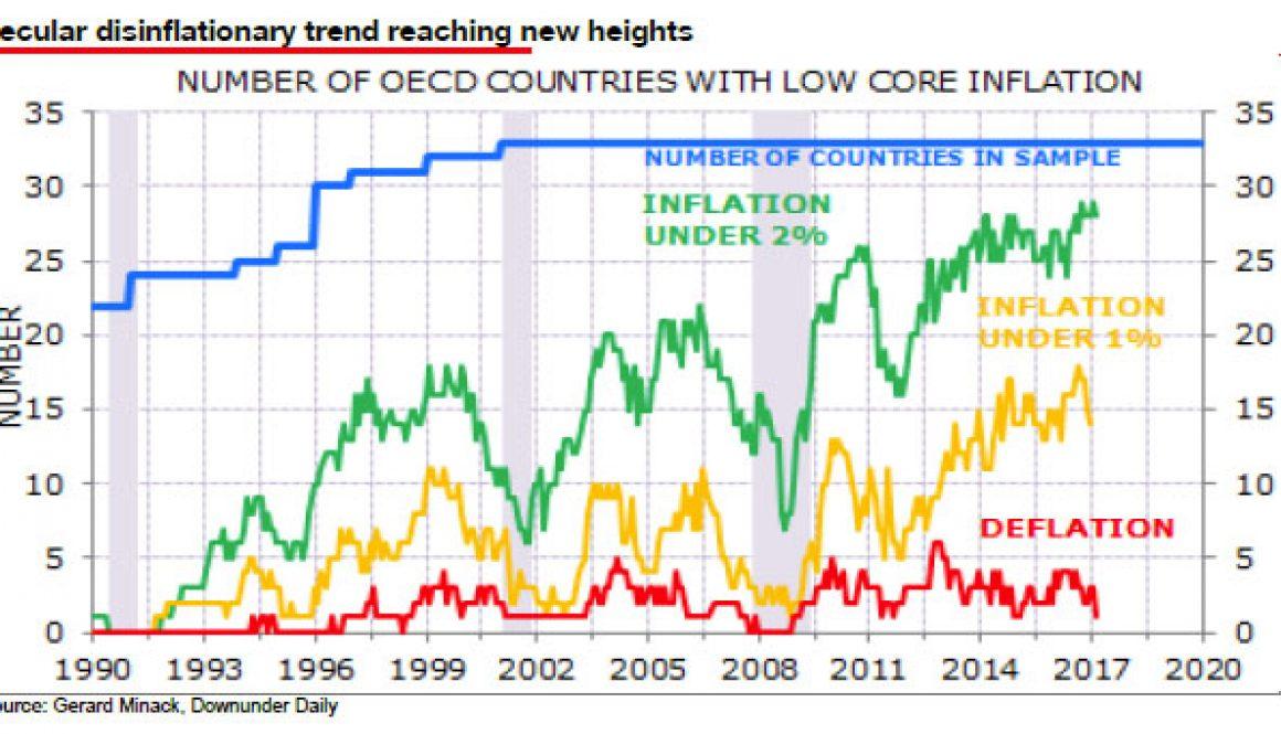 07-20-17-MACRO-MONETARY-INFLATION--minack inflation
