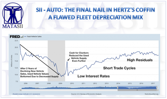 08-14-17-SII-AUTO- Final Nail In Hertz's Coffin - Flawed Fleet Depreciation Mix-1