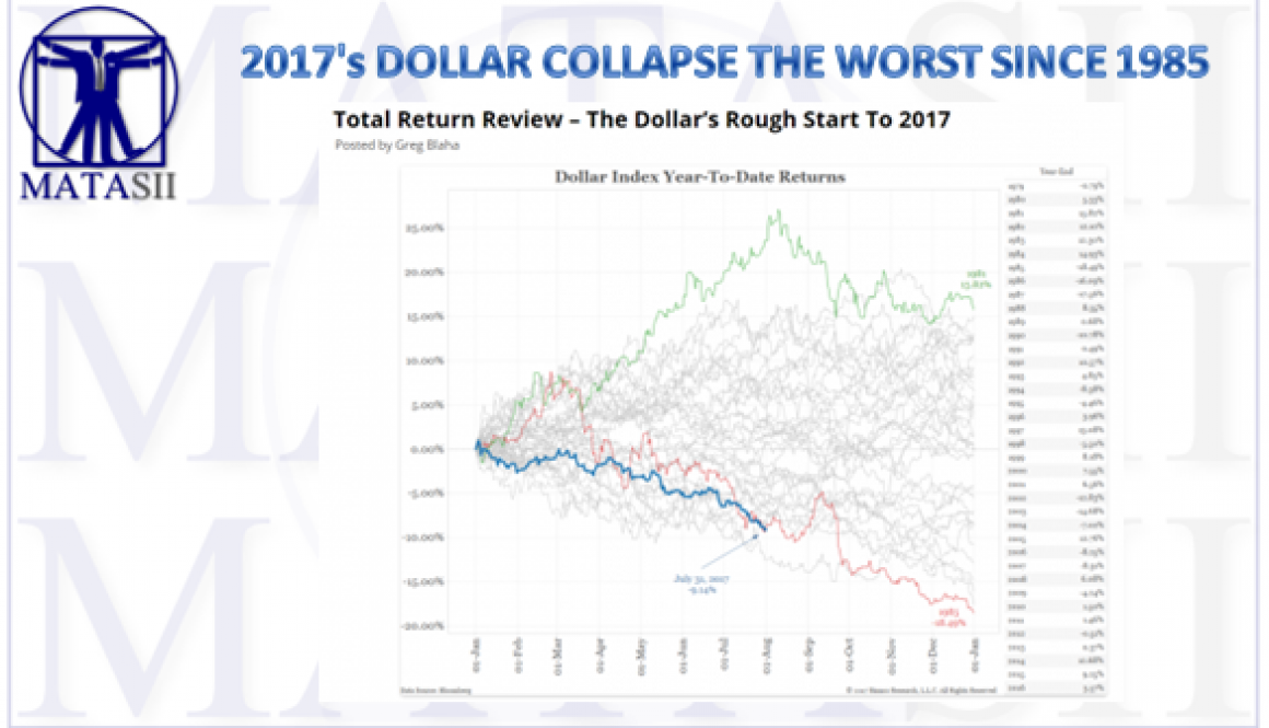 08-15-17-MATA-DRIVERS-CURRENCIES-2017 Dollar Collapse-1