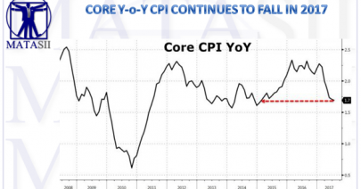 08-15-17-MATA-DRIVERS-INFLATION-Core CPI Falls in 2017-1