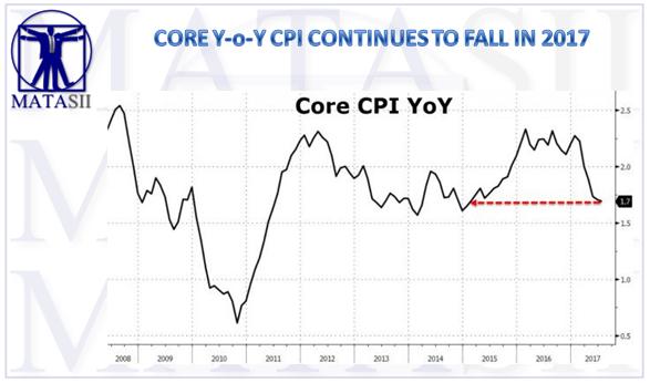 08-15-17-MATA-DRIVERS-INFLATION-Core CPI Falls in 2017-1