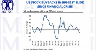 08-15-17-MATA-HIGHLIGHTS-Buybacks in Biggest Slide Since GFC-1