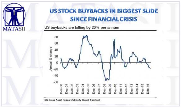 08-15-17-MATA-HIGHLIGHTS-Buybacks in Biggest Slide Since GFC-1