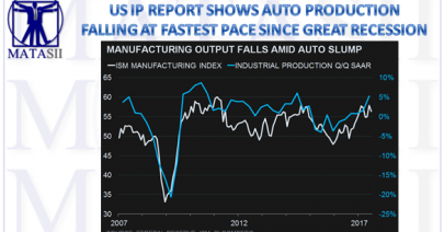 08-17-17-MACRO-US INDICATORS-GROWTH-Industrial Production-Auto Weaakness-1