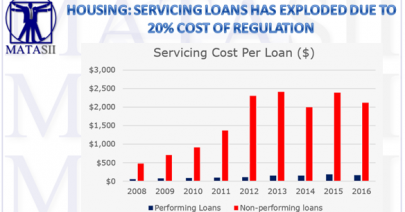 08-24-17-MACRO-US-CATALYSTS- HOUSING-Cost of Regulation & Compliance-1