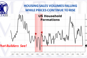 08-24-17-MACRO-US-CATALYSTS- HOUSING-Slowing Volume-Rising Prices-1