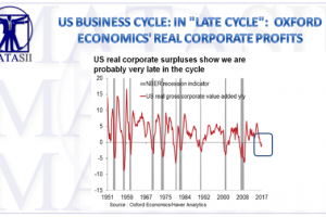 08-24-17-MACRO-US-Macro Overlay--Business Cycle-Real Profits-1