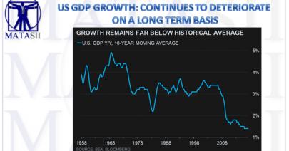 08-25-17-MACRO-US-INDICATORS-GROWTH-10Y GDP MA-1