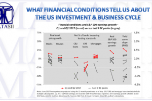 08-25-17-MACRO-US-INVESTMENT CYCLE-Financial Conditions-1
