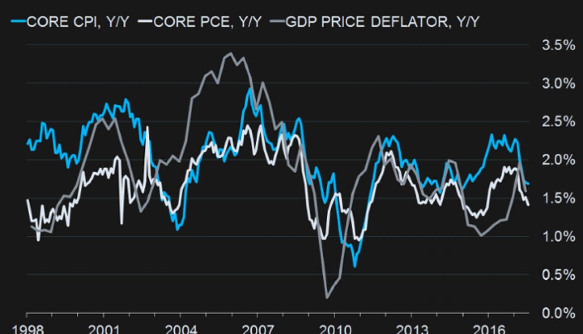 09-01-17-MATA-DRIVERS-INFLATION-Core CPI-Core PCE-GDP PRICE Deflator