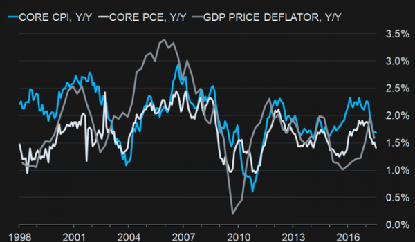 09-01-17-MATA-DRIVERS-INFLATION-Core CPI-Core PCE-GDP PRICE Deflator