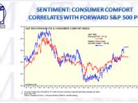 09-01-17-MATA-SENTIMENT-Consumer Comfort Correlation-Yardeni Research-1