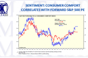 09-01-17-MATA-SENTIMENT-Consumer Comfort Correlation-Yardeni Research-1