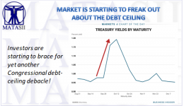09-02-17-MATA-DRIVERS-YIELD-Debt Ceiling Pressures-1