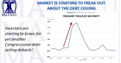 09-02-17-MATA-DRIVERS-YIELD-Debt Ceiling Pressures-1