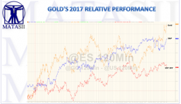 09-03-17-MATA-DRIVERS-PRECIOUS METALS-Golds Relative 2017 Performance-1