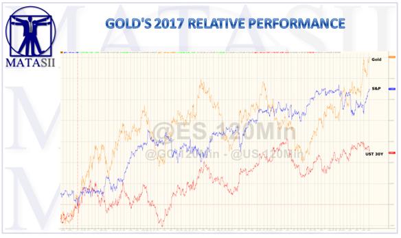 09-03-17-MATA-DRIVERS-PRECIOUS METALS-Golds Relative 2017 Performance-1