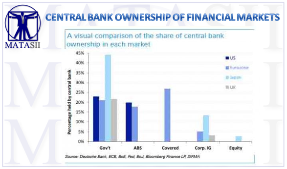 09-11-17-MATA-HIGHLIGHTS- Central Bank Ownership of Financial Markets-1
