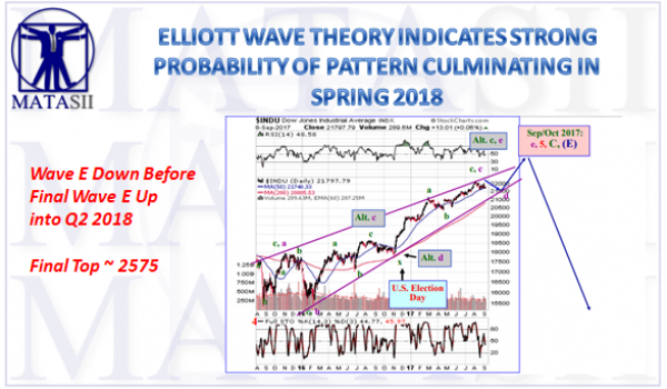 09-11-17-MATA-PIVOTS-Elliott Wave-September-1